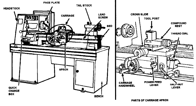 Figure 1-0 Lathe Components from Fundamentals of Machine Tools, US Army TC 9-524, p. 7-3
