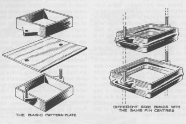 Figure 1-0 The Backyard Foundry by B. Terry Aspin, Fig 30, p. 30