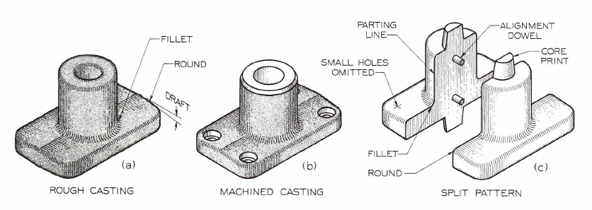 Fig. 11-3 A casting and a pattern from Basic Technical Drawing, 8th by Spencer, p. 228