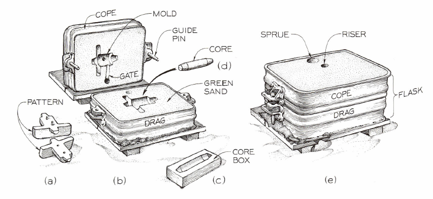 Fig. 11-4 Sand molding from Basic Technical Drawing, 8th by Spencer, p. 228