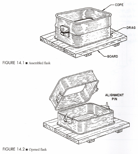 Fig. 1-1 Assembled and Opened flask from Blueprint Reading for Machinists, Intermediate, 6th Edition by David L. Taylor, p. 112