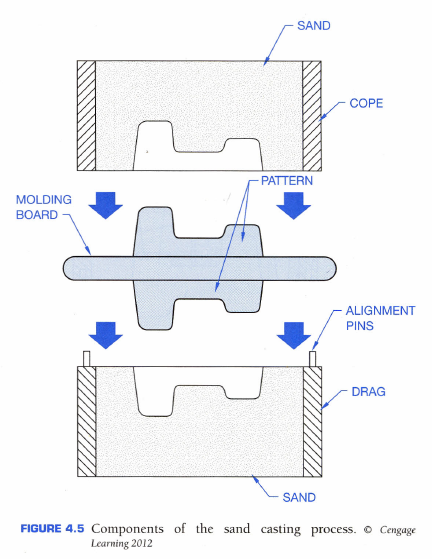Fig. 1-1 Components of the sand casting process from Engineering Drawing and Design, 5th by Madsen and Madsen, p. 135