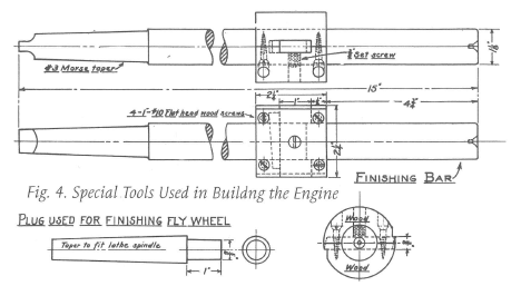 Fig. 4 Plug Used for Finishing Fly Wheel, p. 28