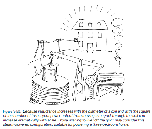 Figure 1-0 Sketch of Steam Engine Generating Electricity, Make: Electronics by Charles Platt, Fig 5-22, p. 241