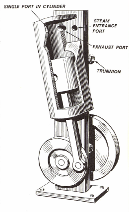 Figure 1-0 Oscillating-cylinder engine from How and Why of Mechanical Movements by Harry Walton, p. 157