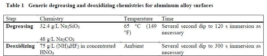 Degreasing and Deoxidizing Chemistries for Aluminum Alloy Surfaces