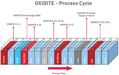 Oxidite Process Cycle
