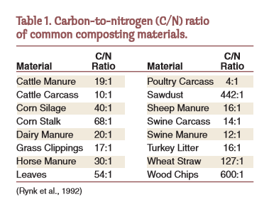 Figure 1-0 Carbon to Nitrogen Ratio