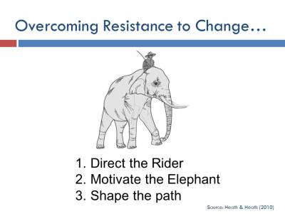 Figure 1-0 Rider, Elephant and Path