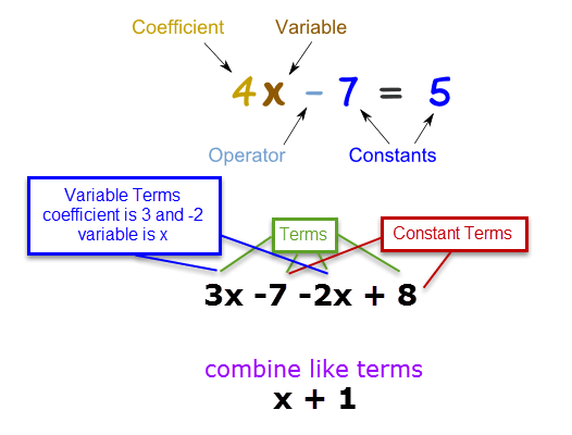Figure 1-0 Combining Like Terms